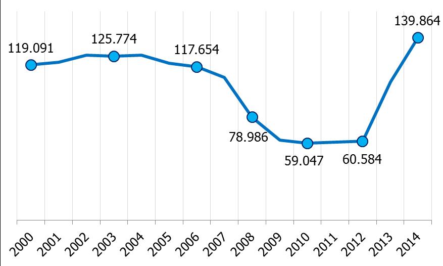 Contratos de formación registrados por año (acumulado 2000–2014). Fuente: Randstad, 2015.