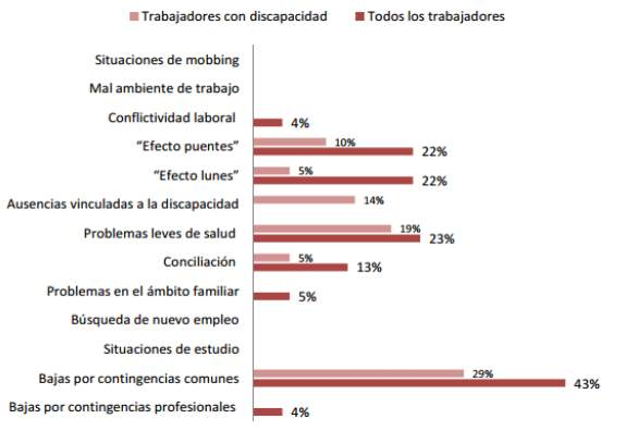 grafico1_Adecco_Absentismo