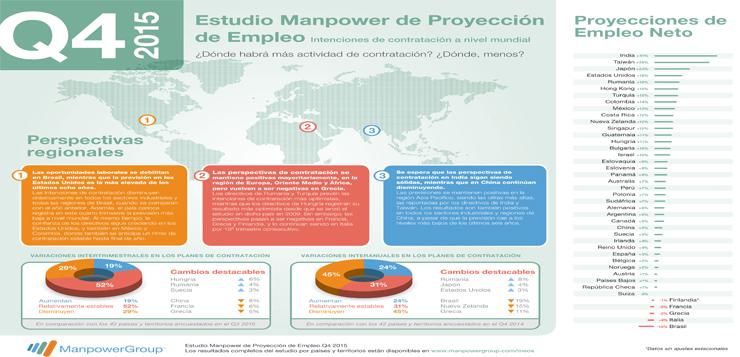 Infografia-Estudio-Proyección-Empleo-4Q15-España-Global.jpg