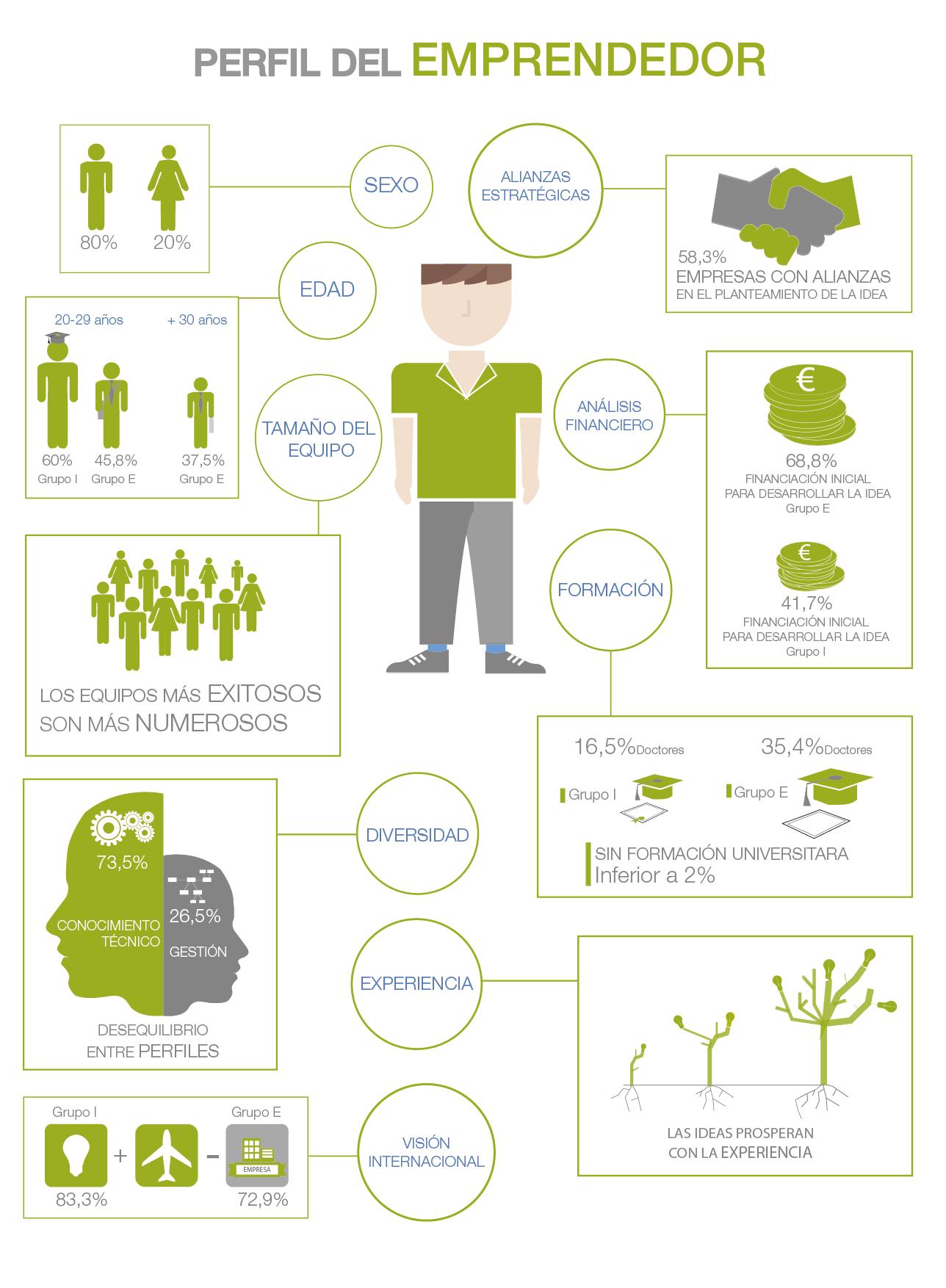 Infografia-emprendeTIC