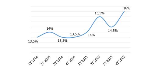 Porcentaje de empleados buscando activamente un empleo