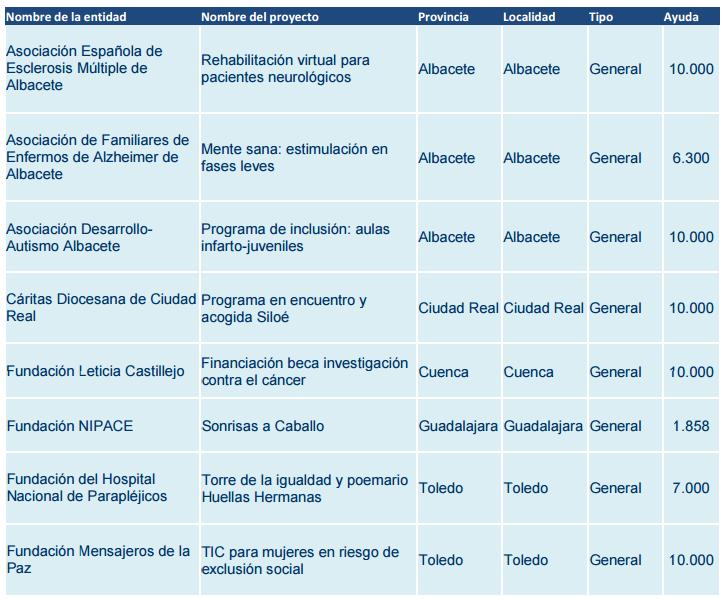 Los 8 proyectos solidarioas que la entidad BBVA apoyará en Castilla La-Mancha.