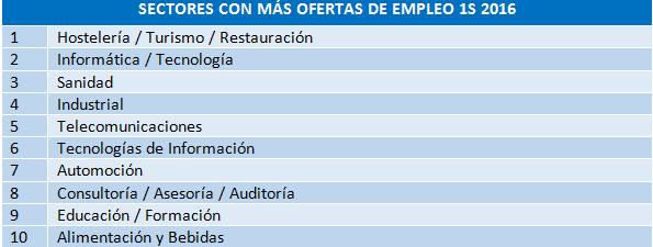 sectores ofertas