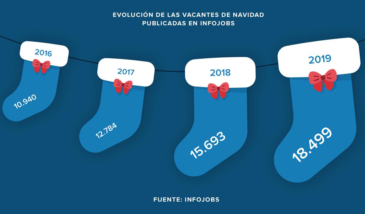 vacantes_empleo_navidad_infojobs-ok.jpg